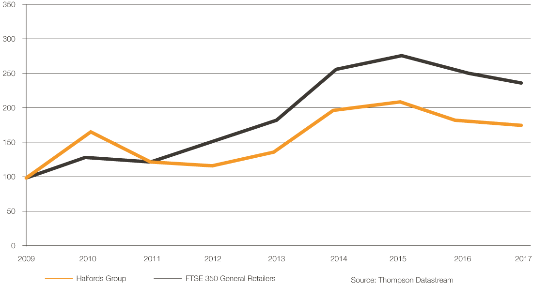 Annual Remuneration Report - Halfords Annual Report 2017